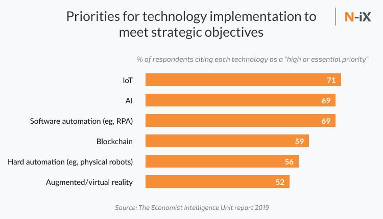 Enterprise automation technologies