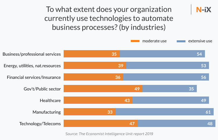 Enterprise automation adoption by industries