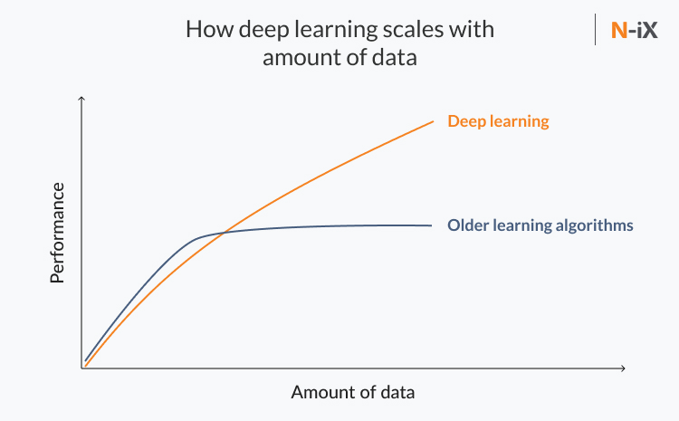 deep learning vs machine learning: how they scale with the amount of data