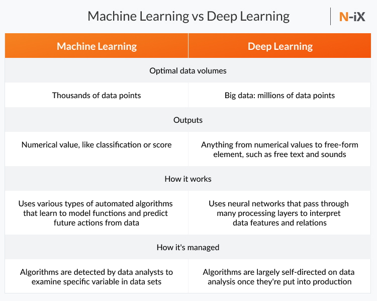 Deep learning vs Machine Learning