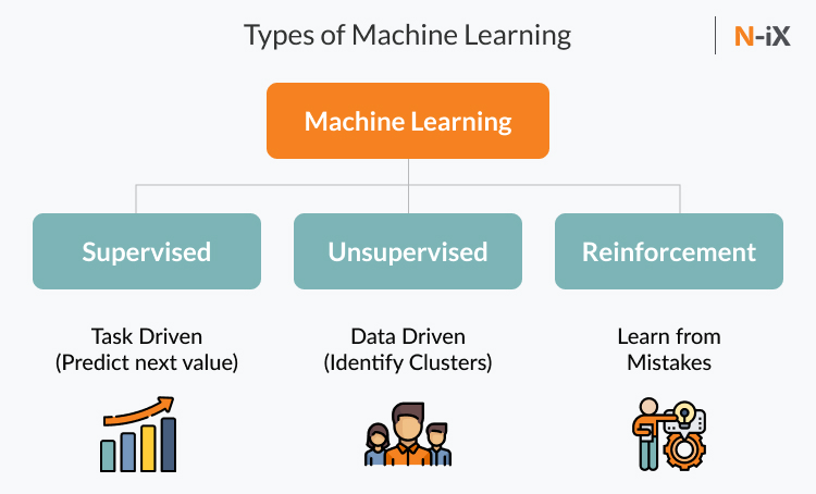 Types of Deep learning and Machine learning