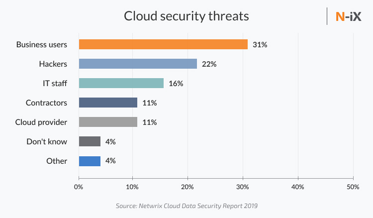 Threats of cloud security in cyber security