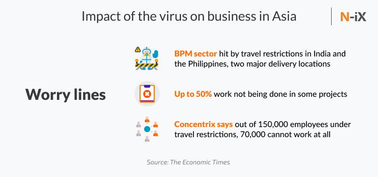 Impact of coronavirus crisis on Asia
