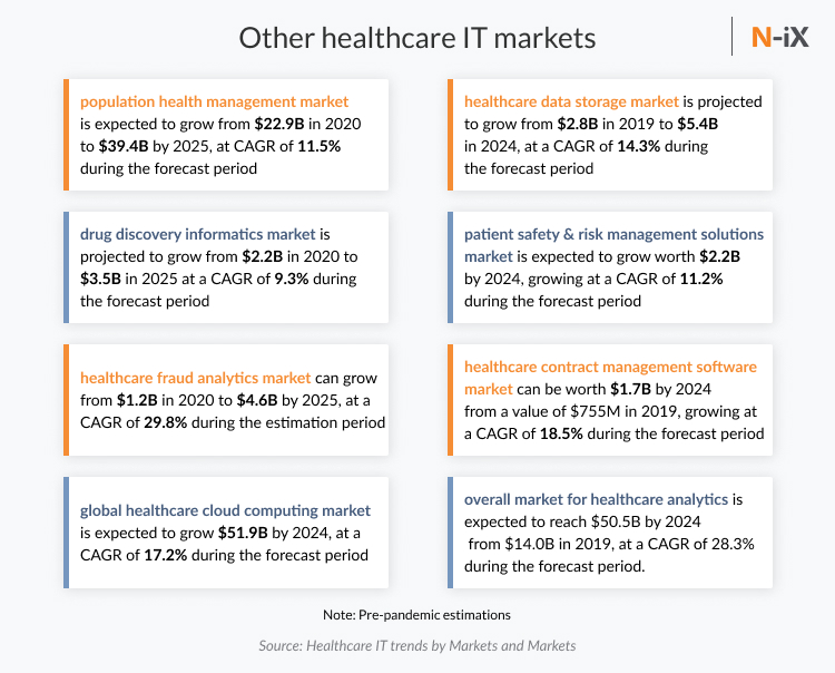 We are also witnessing a growing interest in several other sector, including:  the population health management market is expected to grow from $22.9B in 2020 to $39.4B by 2025, at a compound annual growth rate (CAGR) of 11.5% during the forecast period. the drug discovery informatics market is expected to grow from $2.2B in 2020 to $3.5B in 2025 at a compound annual growth rate (CAGR) of 9.3% during the forecast period. the healthcare fraud analytics market is expected to grow from $1.2B in 2020 to $4.6B by 2025, at a CAGR of 29.8% during the estimation period. the global healthcare cloud computing market is expected to grow $51.9B by 2024, at a CAGR of 17.2% during the forecast period. the healthcare data storage market is expected to grow from $2.8B in 2019 to $5.4B in 2024, at a CAGR of 14.3% during the forecast period. the patient safety and risk management solutions market is expected to grow worth $2.2B by 2024, growing at a CAGR of 11.2% during the forecast period. the healthcare contract management software market is estimated to be worth $1.7B by 2024 from a value of $755M in 2019, growing at a CAGR of 18.5% during the forecast period. the overall market for healthcare analytics is expected to reach $50.5B by 2024 from $14.0B in 2019, at a CAGR of 28.3% during the forecast period.