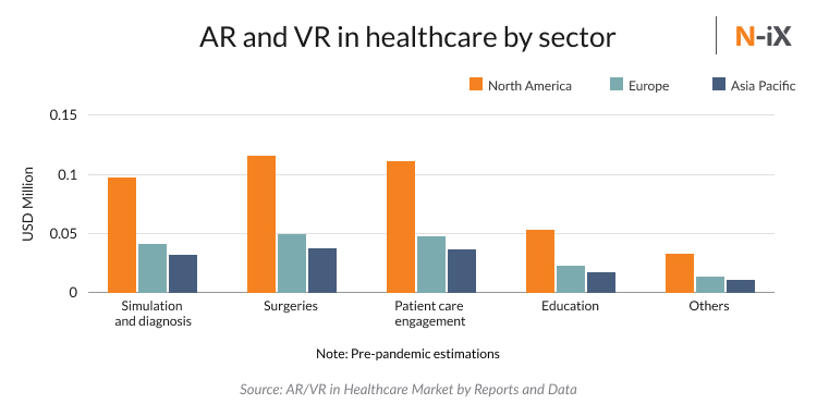 AR and VR in healthcare software development by sector