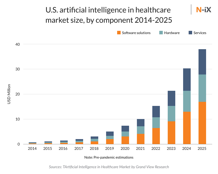 U.S. artificial intelligence in healthcare  market size and healthcare trends
