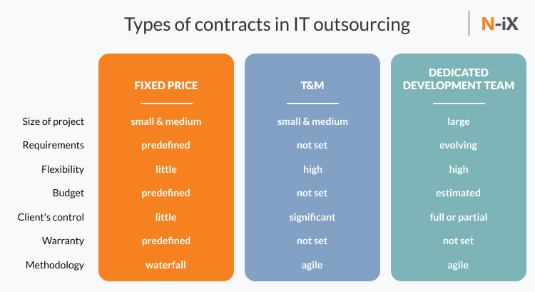 offshore software development and types of contracts