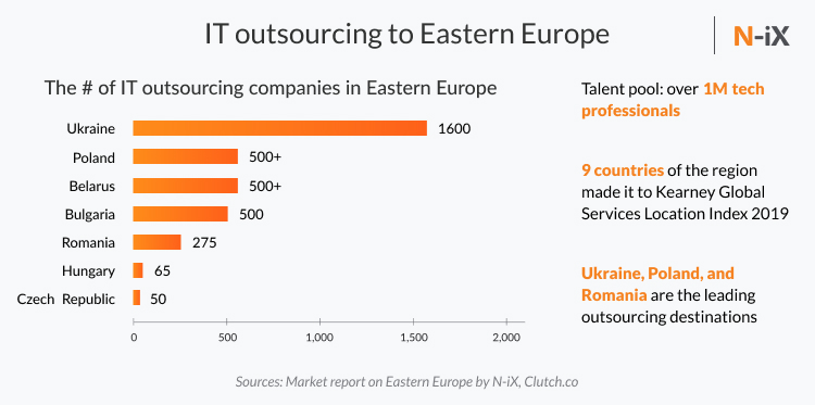 Hire outsourcing team in Eastern Europe