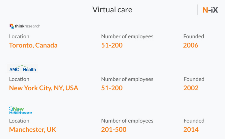 top medical technologycompanies