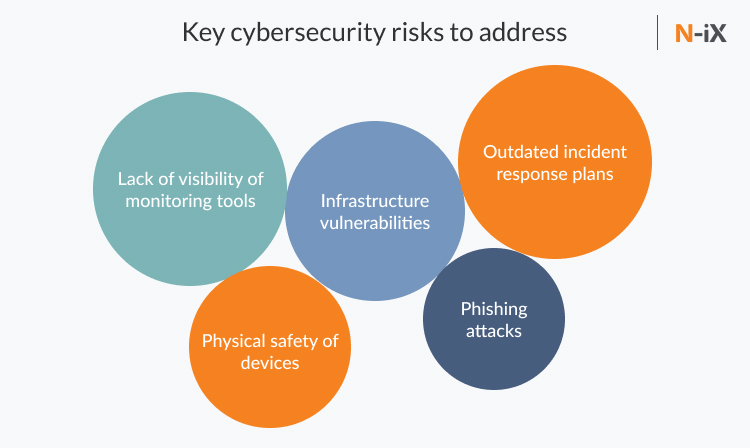 Cybersecurity risks for businesses