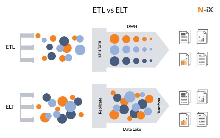 ETL vs ELT in data lake vs data warehouse