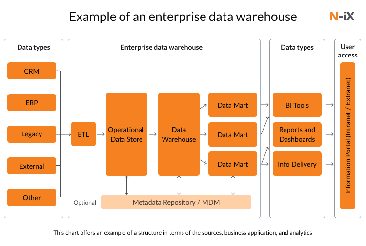 Example of data warehouse architecture