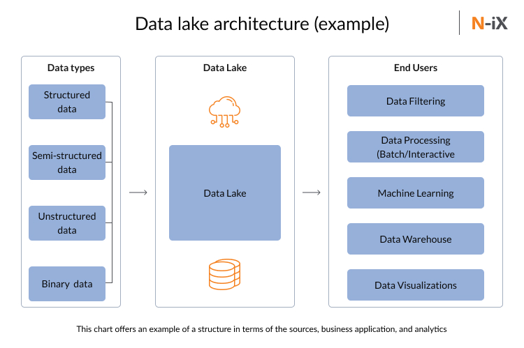 Example of data lake architecture