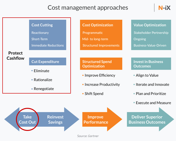 it cost reduction ideas