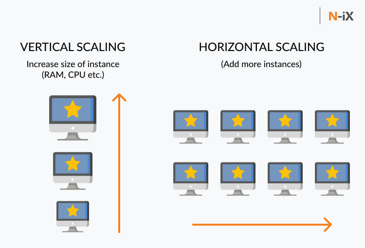 Different types of scaling cloud infrastructure