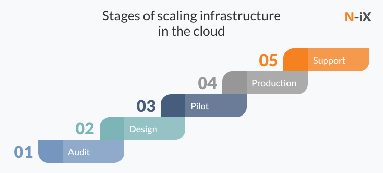 Stages of scaling infrastructure in the cloud