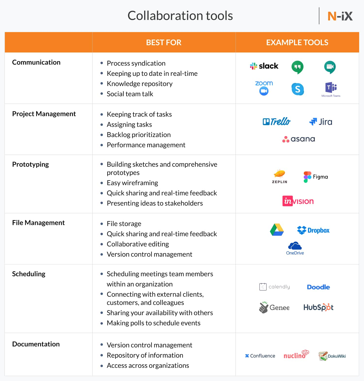 collaboration tools that help with Agile software development