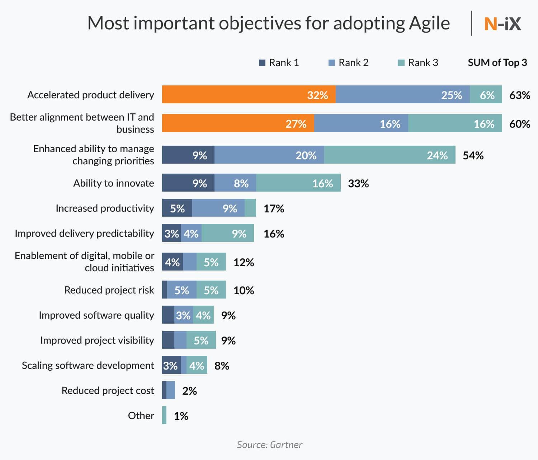 Agile software development: benefits