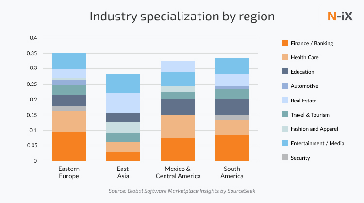healthcare software development expertise by region