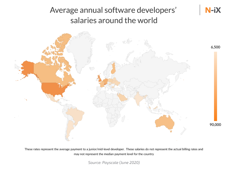 offshore software development: rates of software developers to explain why offshoring is so effective