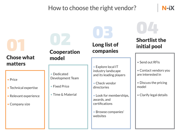 offshore software development: choose the right vendor