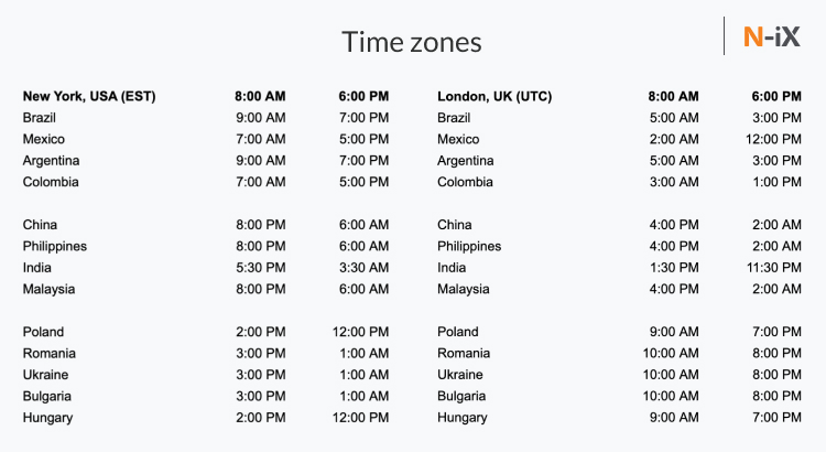 How to benefit from offshore development services and time zone difference