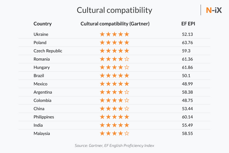 offshore software outsourcing and cultural compatibility