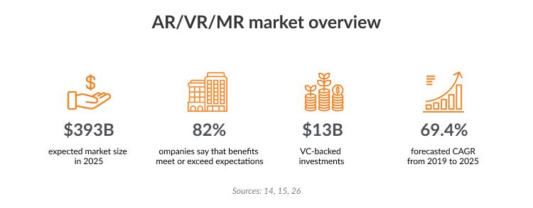 Top AR/VR  vendors Eastern Europe