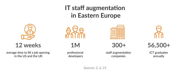 Best staff augmentation companies Eastern Europe