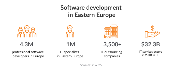 top software development vendors eastern europe: stats and companies