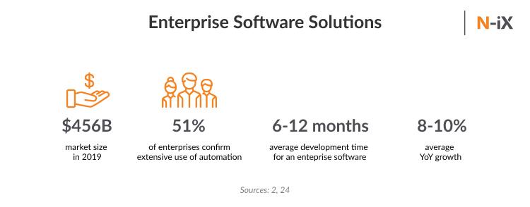 top enterprise solutions companies