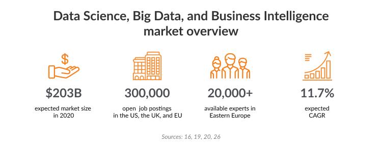 top big data companies