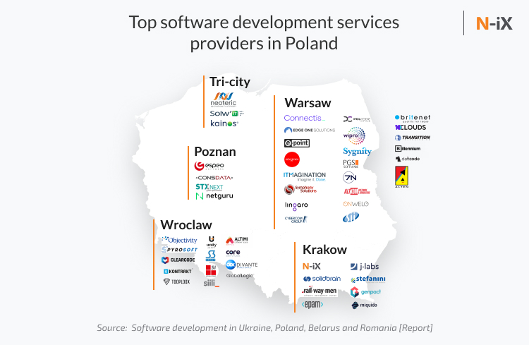 Find your software development company Poland