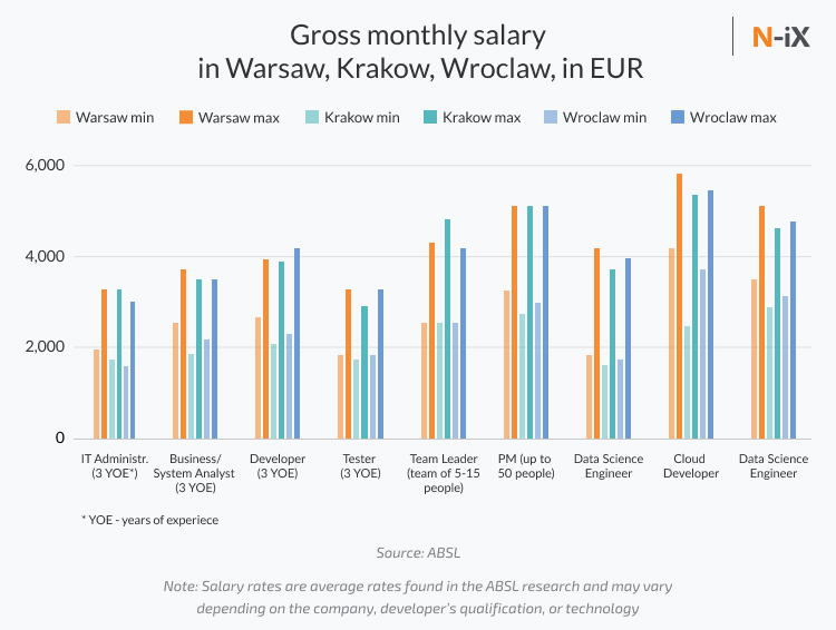 software developers poland: rates and salaries in Warsaw, Krakow, Wroclaw