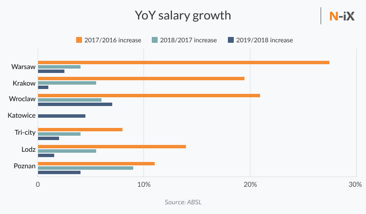 Salary growth of developers in poland