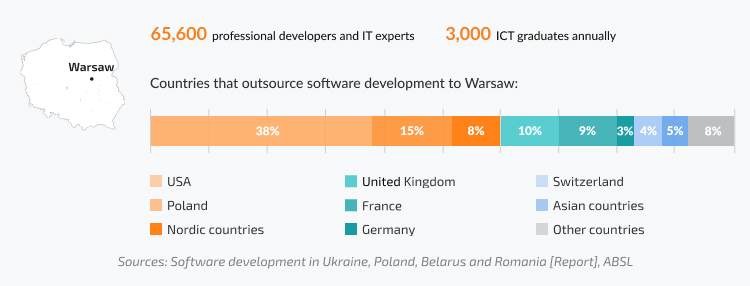 Warsaw as your place for software development in Poland