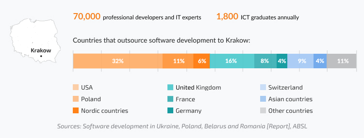 Number of professional developers in Krakow, share of IT companies from the USA, UK, Europe working with Polish software development companies in Krakow