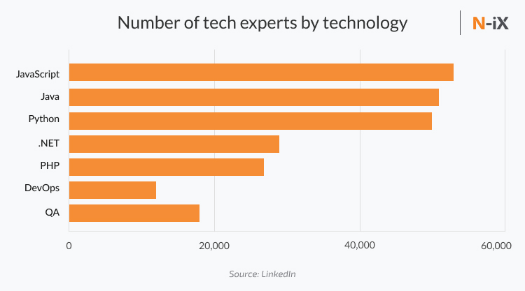 number of poland developers by primary technology