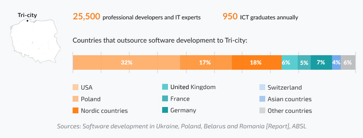 Tri-city (combined area of Gdansk, Gdynia, Sopot) number of professional developers, ICT grads, share of USA, UK, and other international companies that partner with companies in Tri-city