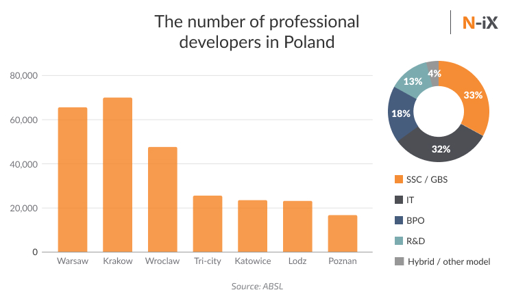 poland developers by city and area of work