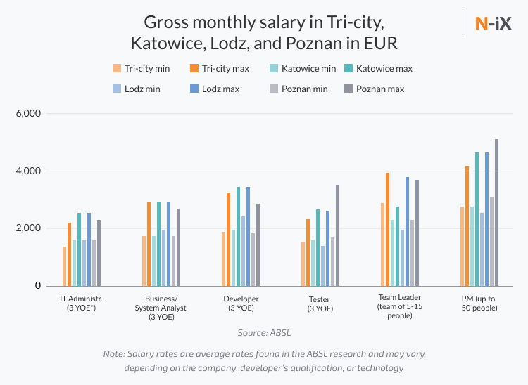 Gross monthly salary  of poland developers in Tri-city, Katowice, Lodz, and Poznan