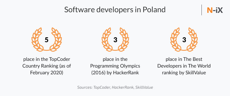 polish developers in international rankings