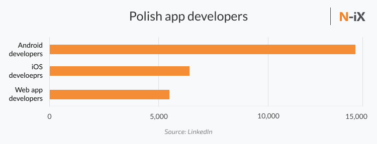 polish app developers: iOS, Android, WebApp