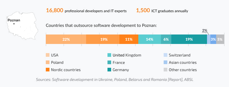 Number of professional developers who work for IT companies in Poznan, share of tech clients who work with software development companies in Poznan
