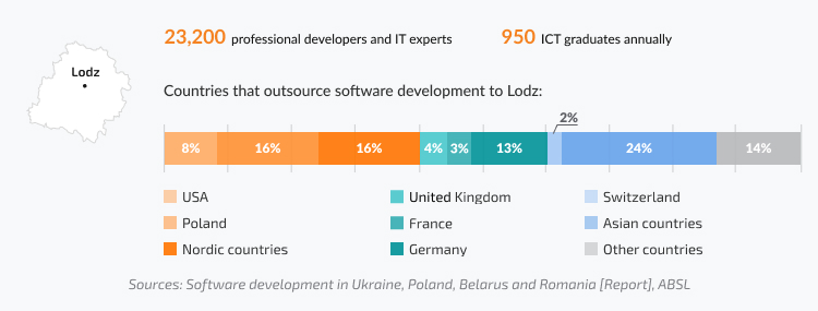 Lodz and software development in Poland: developers, ICT graduates, countries working with firms in Lodz
