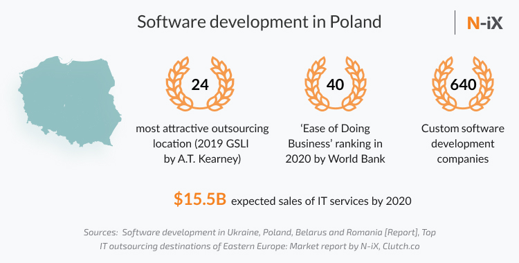Overview of software development market in Poland