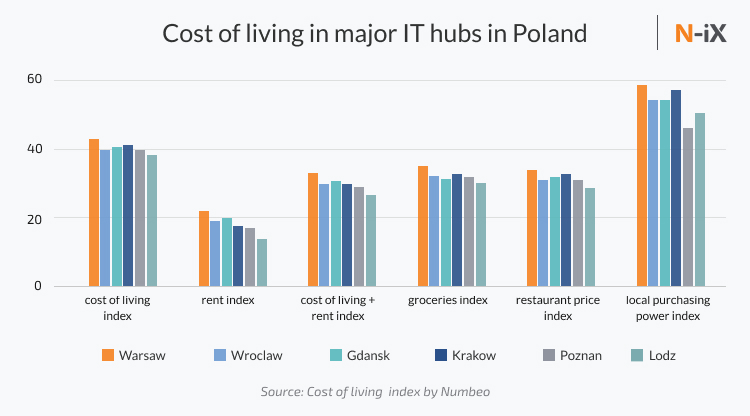 Cost of living in Polish cities