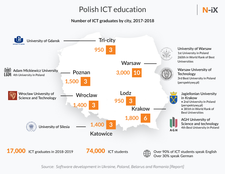 Universities that produce the biggest number of polish developers