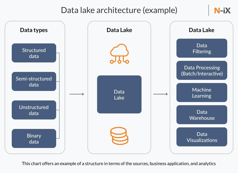 Data lake for supply chain data analytics