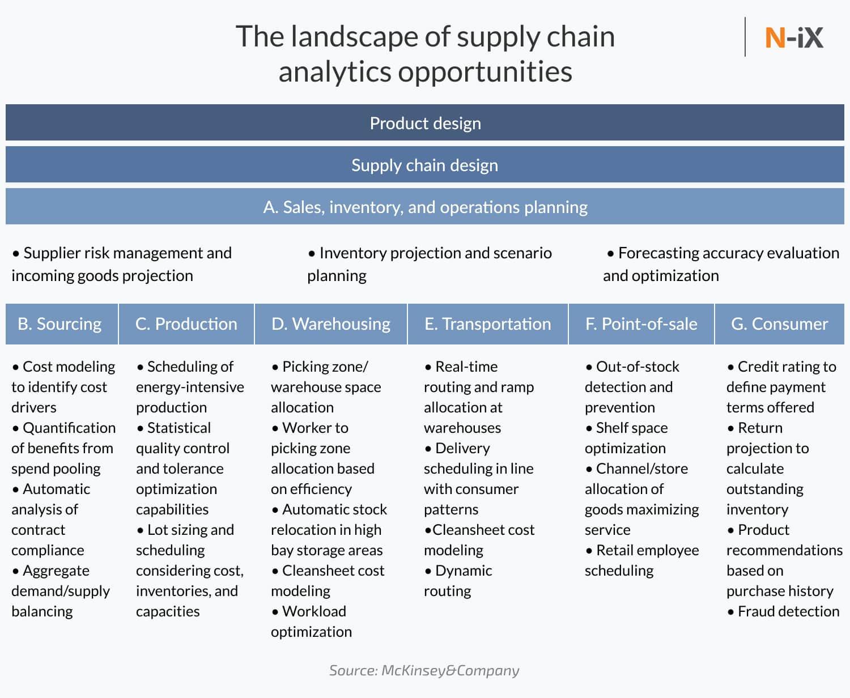 Supply chain risk management with supply chain data analytics